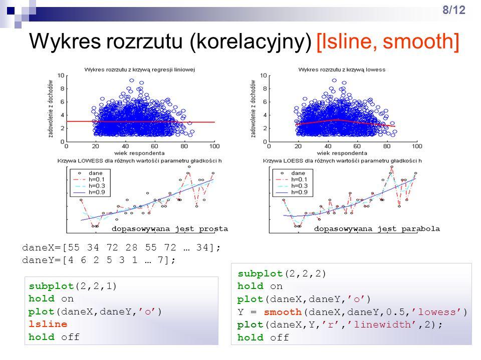 Wykres rozrzutu (korelacyjny) [lsline, smooth]
